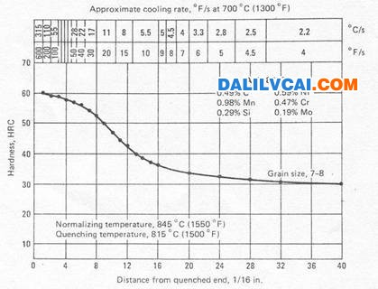 difference between hardening and tempering pdf